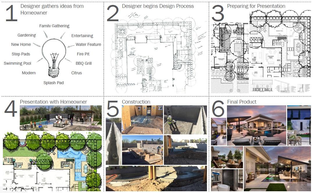 Landscape Design Creative Environments